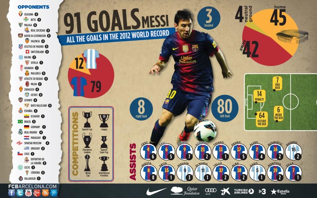 Infographic Leo Messi