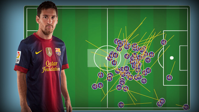 Imatge de les passades de Messi contra l'Osasuna, extreta de l'aplicació FCBLive per a iPad