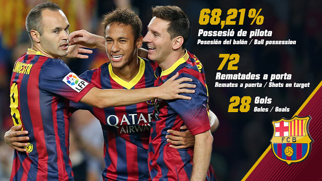 Barça are Liga leaders in a number of statistical categories