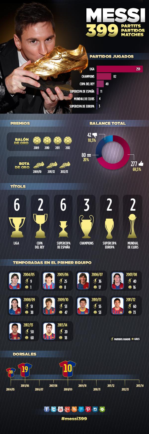 Infográfico Messi 400 partidos