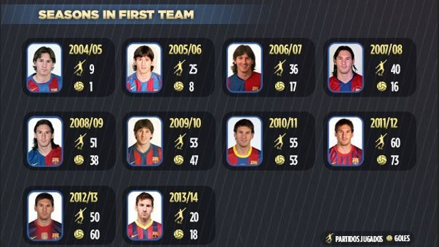Messi, 399 matches