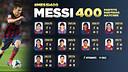 Messi arriba als 400 partits amb el FC Barcelona