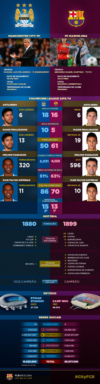 Infografico Manchester City vs FC Barcelona