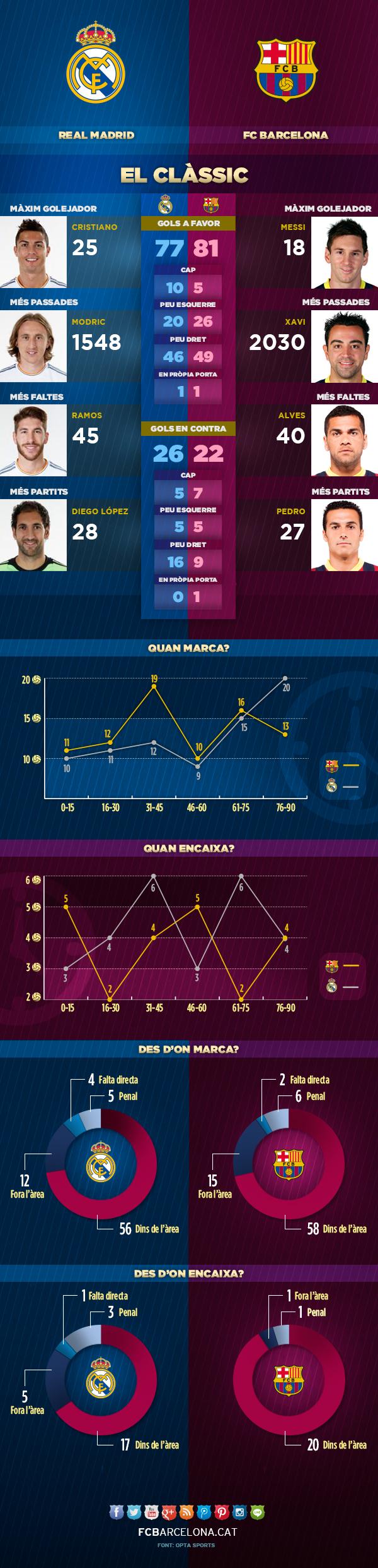L'infogràfic del Clàssic