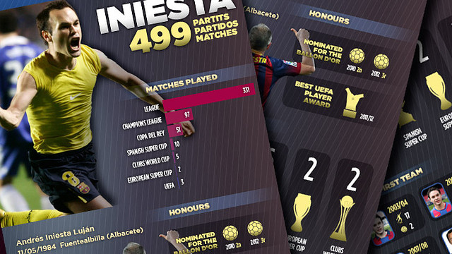 Iniesta 499 matches