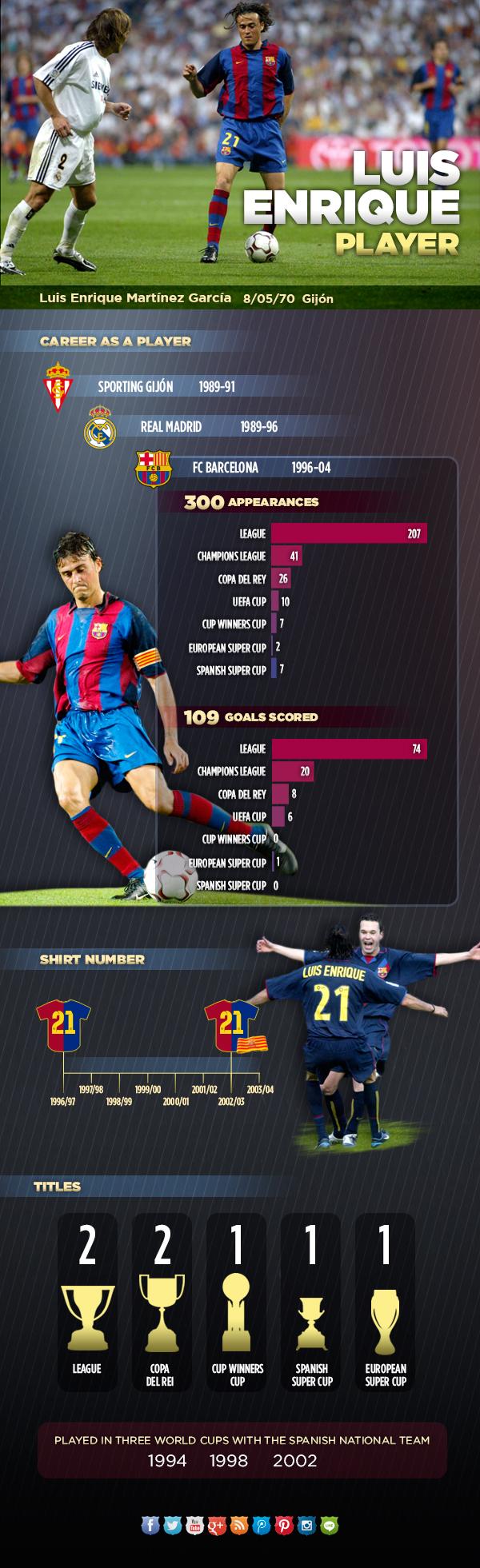 Spécial Messi et FCBarcelone (Part 2) - Page 9 Infografic_LUIS_ENRIQUE-jugador-ENG.v1400607055