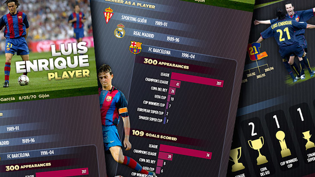 100x410 Luis Enrique as a player #infographic