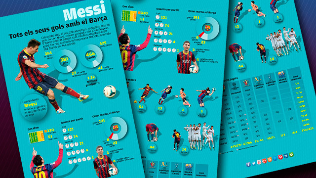 La radiografia dels 381 gols marcats per Messi amb el Barça