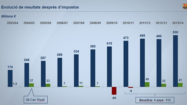 Details of the evolution of FC Barcelona's after-tax results for the last 11 years