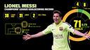 Messi, 71 goals: Champions League record (Apertura)