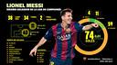 Infográfico del récord de Messi.