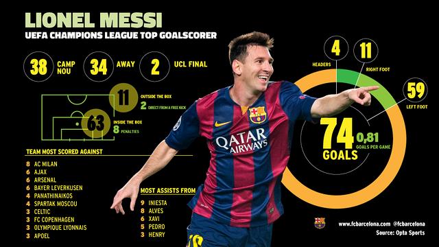 Leo Messi's Infographic (Champions League)