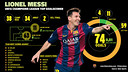 Leo Messi's Infographic Champions League / ANNA PRATS