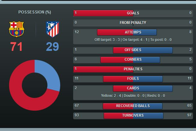Barcelona Stats - image 2
