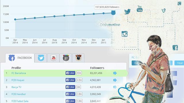FC Barcelona's social media, in real-time
