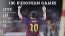 Messi, a European giant / FCB