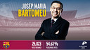 Josep Maria Bartomeu elected as FC Barcelona president / FCB