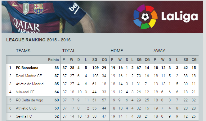 Rival Watch: Atlético slip to defeat, league now between Barça and Real Madrid
