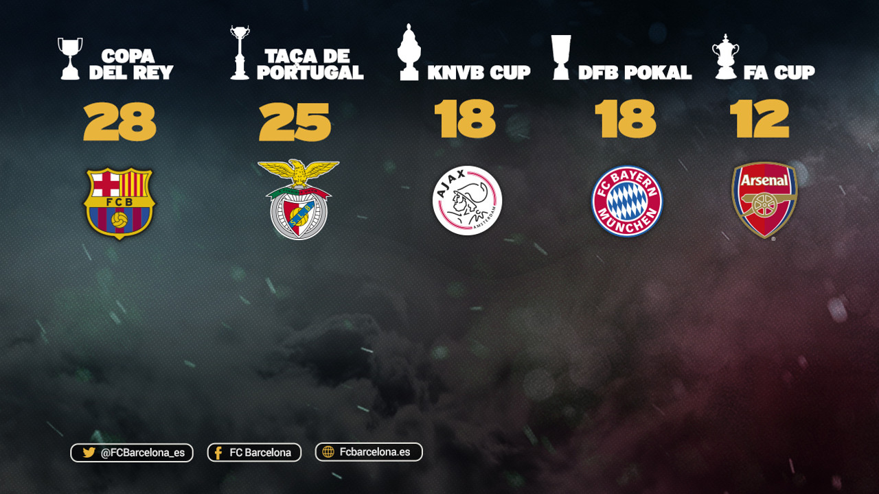 El Barça lidera la classificación a Europa de clubes con más copas / FCB