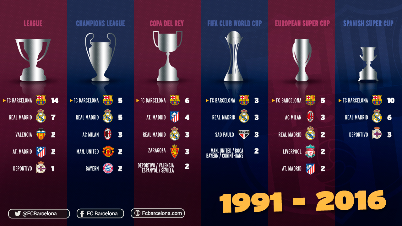 A glorious quarter of a century for FC Barcelona - FC Barcelona
