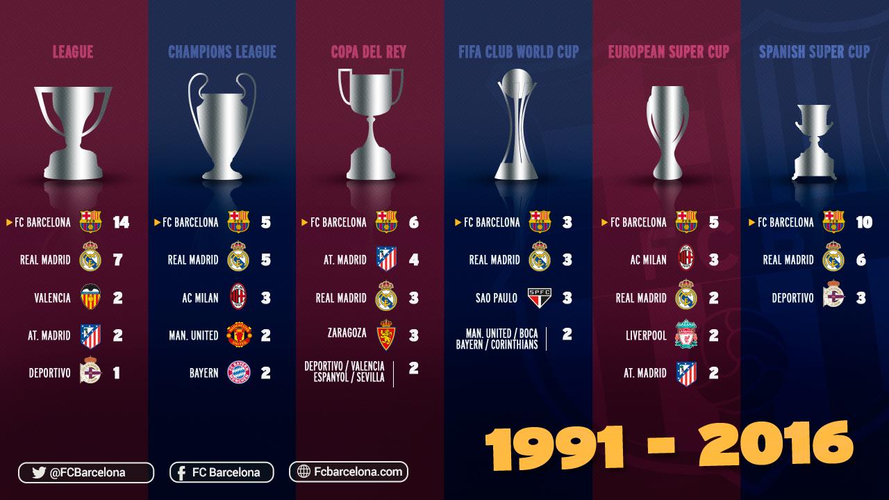 Real Madrid Vs Barcelona Copas